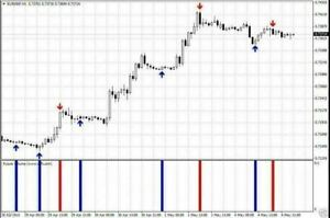 Forex Indicator system strategy FUTURE VOLUMES mt4 no repaint SEE VIDEO