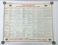 Rare Suffolk Iron Foundry SIFBRONZE Oxy Acetylene Welding Data Wall Chart