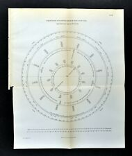 1894 Solar System Map Planetary Orbits Mercury Venus Earth Daily Movement Track