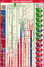 TIMELINE OF CANADIAN HISTORY Canada From 1500-2017 Educational Wall Chart POSTER