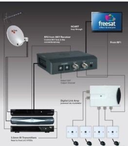 TRIAX TRI-LINK MODULATOR ALLOWS VIEWING AND CONTROL OF SKY/ FREESAT/ FREEVIEW