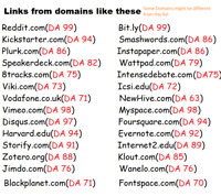 30 High Authority Backinks, DA 70 to 99, Top Google SEO Link Building Ranking
