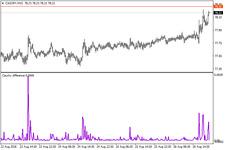 Price Xtreme Indicator -  Forex Mt 4 Indicator