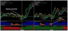 Indicatore Forex NewScience of ForexTrading