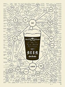 THE VARITES OF BEER COLLEGE UNI GUIDE CHART MAN CAVE PRINT - PREMIUM POSTER