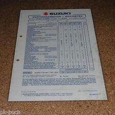 Inspektionsblatt Suzuki AN 650 / A (ABS) Typ WVBU Baujahr 2004