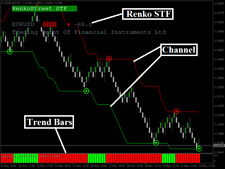 Renko Street Forex system V 2.0 non repaint high accuracy + bonus EA system