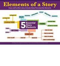 """Gerard Aflague Five Elements of A Story Instructional Poster 4-Color 18""""x24"""""""