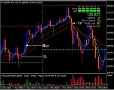 Forex Smart Pips Trading System