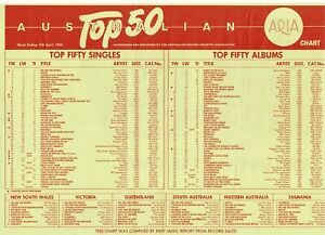 AUSTRALIAN ARIA TOP 50 SINGLES & ALBUMS CHART FOR 14/4/1985