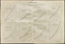 Graphique du poids et prix des ponts métalliques. 1909, Génie civil