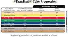 Thera-Band Exercise Resistance Band, Yellow Thin, 3 yards( LATEX FREE)