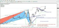 FOREX  TRADING HIGH ACCURATE HARMONIC PATTON INDICATOR