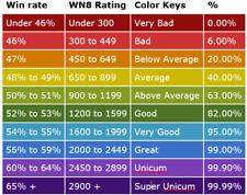 World of Tanks/Exp/Kredyty/Wn8/Odznaki biegłości/WoT/Boost/misje osobiste
