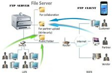 Book How to Build FTP Server and Website Server  Easy & Free :Download from FTP