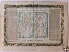 Maps cartes des différents systèmes planétaires par Desnos - XVIIIème siècle