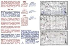 ATLAS OF PILOT CHARTS - SOUTH PACIFIC