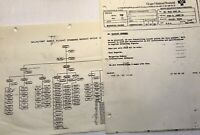 Braniff Airlines Dallas Tx 1989 Vintage Documents  Pilot Collectible