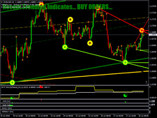 Perfect Storm Trading System - Forex Trading System for MT4