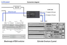 Echolab Overture 2 to Blackmagic Atem Switcher Controller (Interface Adapter)