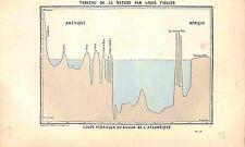 Coupe Verticale Bassin de Atlantique Amérique Europe GRAVURE ANTIQUE PRINT 1874