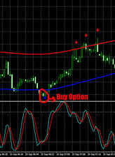 Binary option macd platform demo
