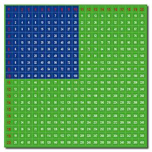 Einmaleins Aufkleber 15cm Sticker 1x1 Mathe Hilfe Lern Tabelle Tafel Abakus