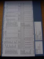 06/08/2008 Cricket Scorecard: Gloucestershire v Leicestershire  -  4 Days