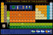 Periodic Table of Elements Poster Print, 36x24