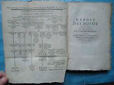 MOTIFS DU ROI DE PRUSSE contre le dénombrement de la Bavière, 1788.