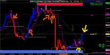 Hulk Trading System - Forex Trading System