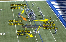 RPO's and Tempo Offense Coaching Football DVD Playbook