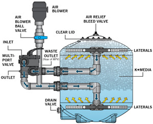 Evolution Aqua K+Advanced Filter 36-Koi Pond Filters