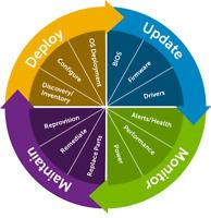 iDRAC8 Enterprise License R330 R430 R530 R630 R730 R730XD R830 R930 T330