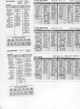 1977 ATLANTA BRAVES STRAT O MATIC TEAM SET (27) JEFF BURROUGHS
