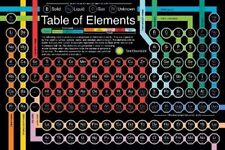 EDUCATIONAL POSTER Periodic Table of the Elements Smithsonian Institution