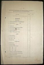 India 1875 List of British Officers entitled to wear Political Uniforms inc Aden