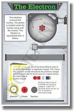 The Electron - NEW Classroom Science Poster