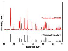 Ampcera Llzo Undoped Powder Lithium Lanthanum Zirconate Tetragonal Phase Powde