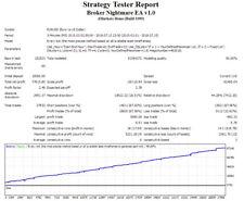 Broker Nightmare EA - Forex Expert Advisor for MT4