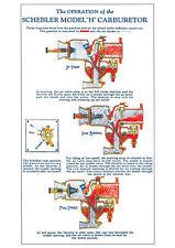 Schebler Model H Carburetor operation poster