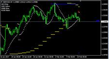Nik Psar Indicator - Forex Indicator for MT4
