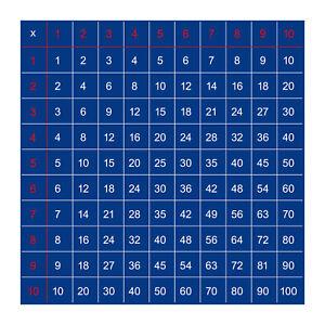 Einmaleins Aufkleber 10cm Sticker 1x1 Mathe Hilfe Lern Tabelle Tafel Abakus