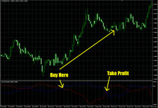 Trend Impulse System - Forex Trading System for MT4