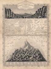 EASTERN HEMISPHERE. Falls rivers mountains. No Everest. TALLIS/RAPKIN c1851 map