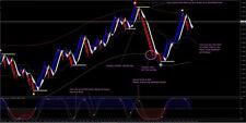 Renko Chart with Solar Wind & Expert Alert EA