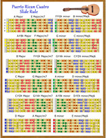 PUERTO RICAN CUATRO SLIDE RULE CHART - 5 POSITIONS - FINGERING