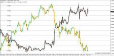 Advanced Correlation Indicator - MT4 Indicator