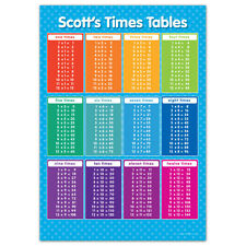 Personalised A2 Times Table Poster Numeracy Wall Chart - Blue