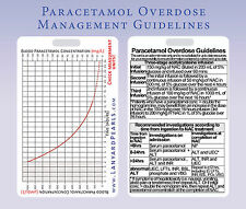 Paracetamol (Acetaminophen) Overdose Management Medical Lanyard Card Toxicology